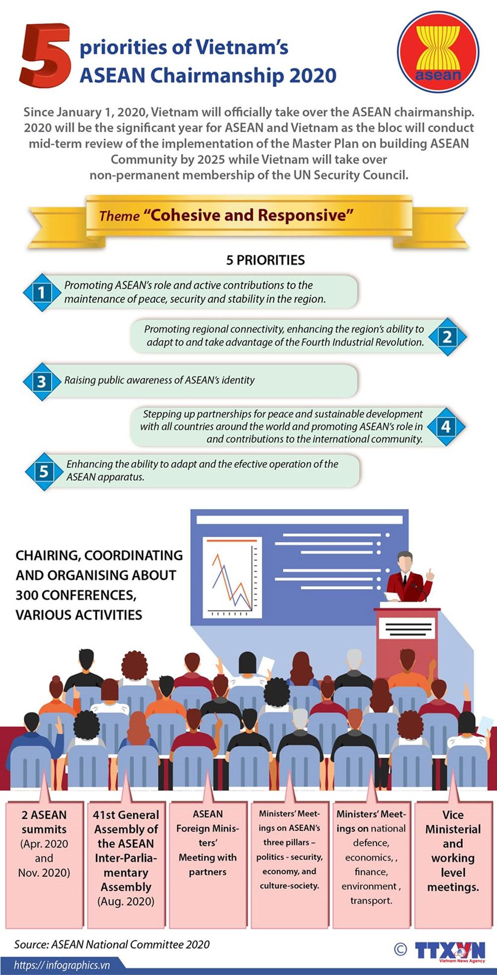 Five priorities, Vietnam, ASEAN Chairmanship 2020, significant year,  ASEAN Community