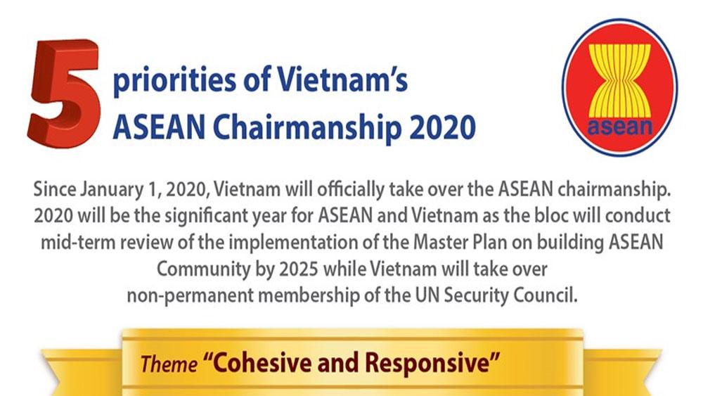 Five priorities of Vietnam's ASEAN Chairmanship 2020