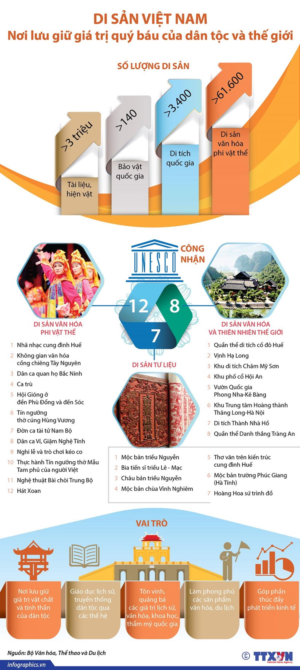 Di sản Việt Nam, Nơi lưu giữ, giá trị quý báu, dân tộc, thế giới