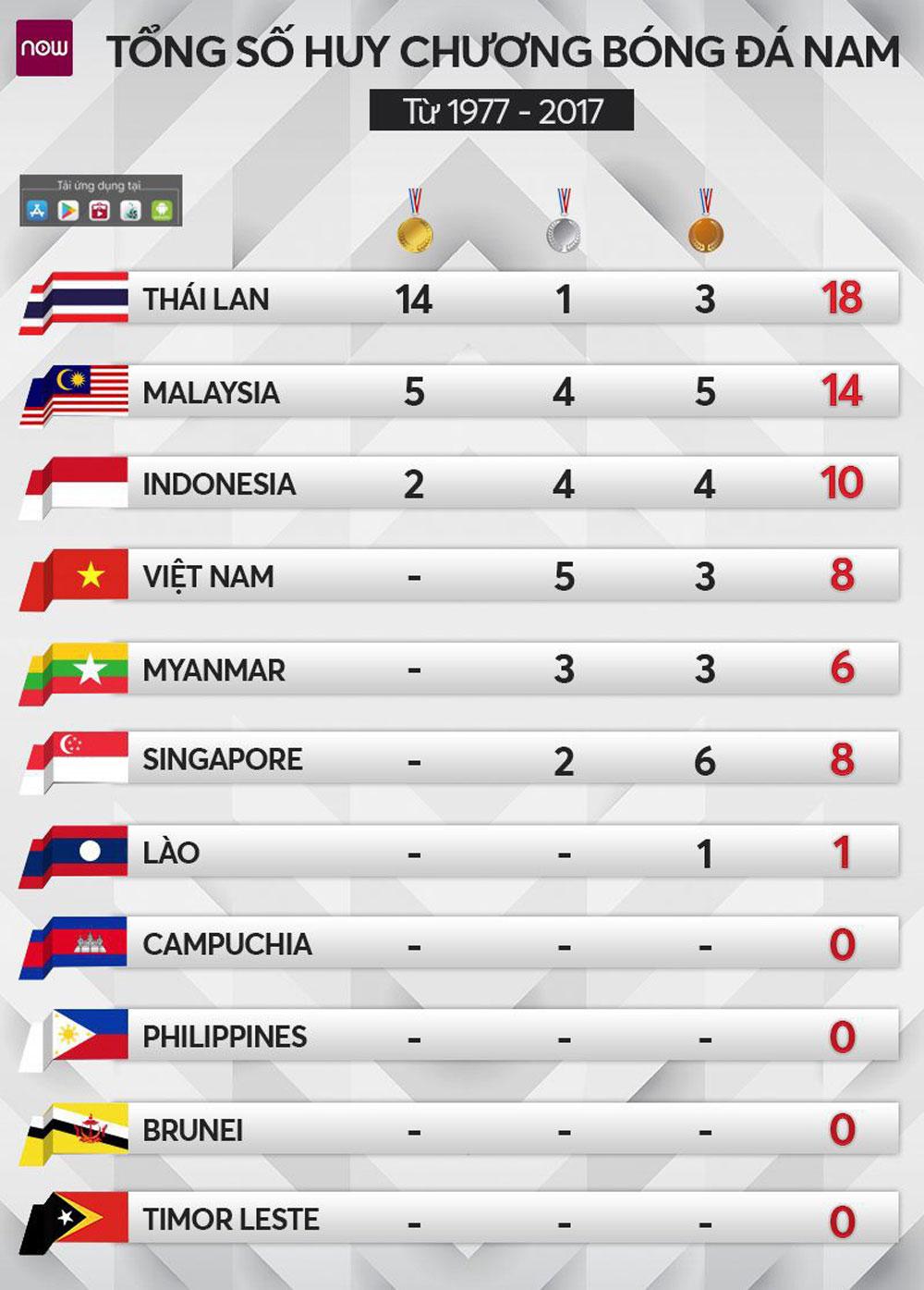 Xếp hạng thành tích, bóng đá nam, SEA Games, Việt Nam đứng thứ 4