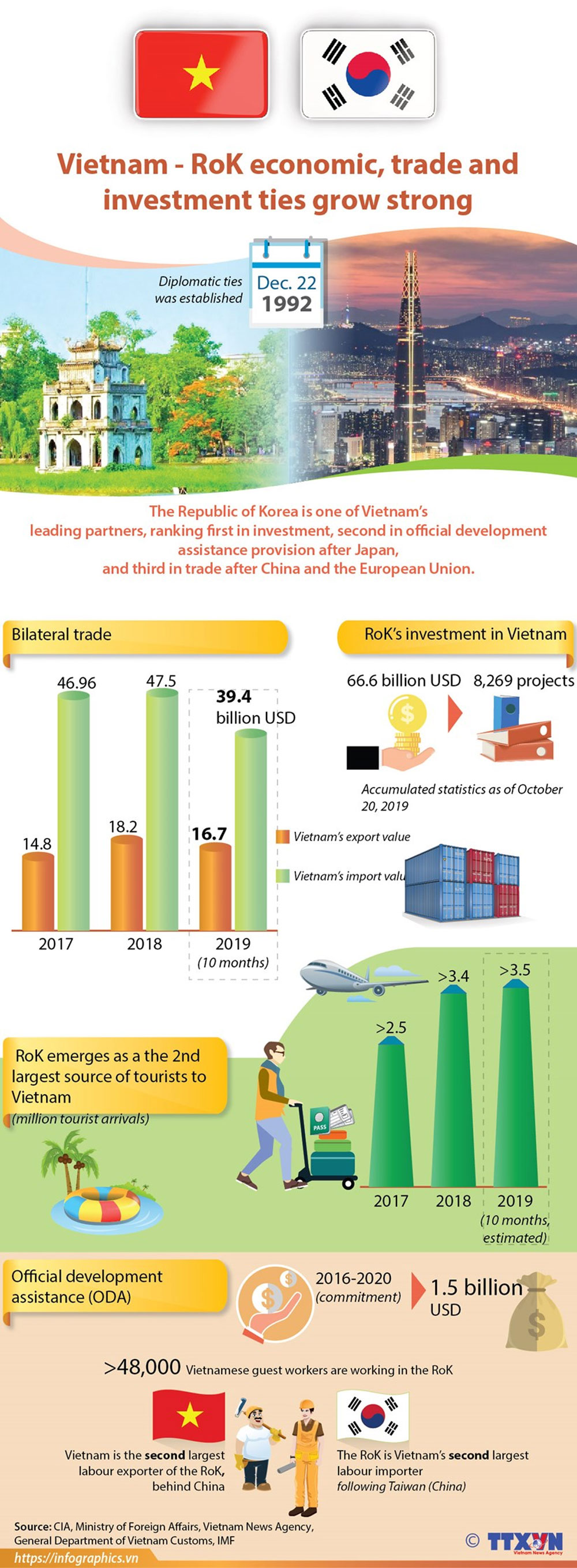 Vietnam - RoK,  economic, trade and investment ties, Republic of Korea, leading partners, official development assistance