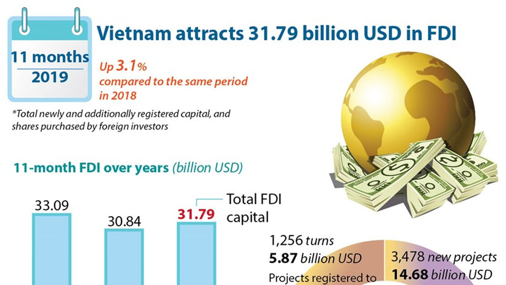 Vietnam attracts 31.79 billion USD in FDI