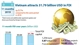 Vietnam attracts 31.79 billion USD in FDI