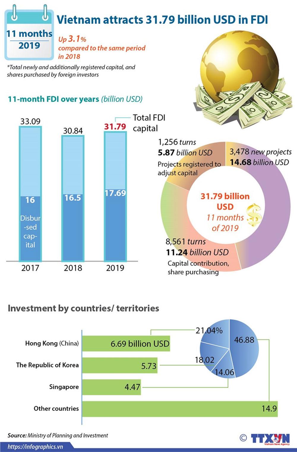 Vietnam, FDI, foreign direct investment, economic development