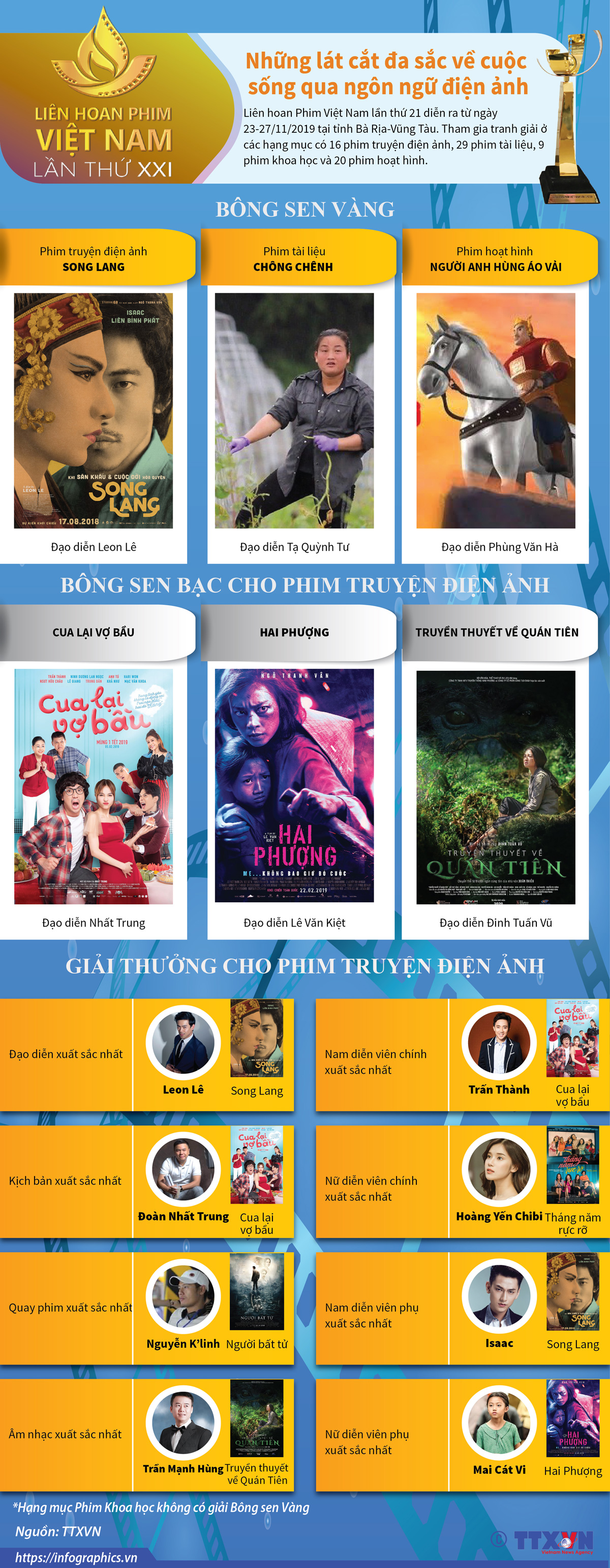 Liên hoan Phim Việt Nam, lát cắt, đa sắc, cuộc sống, ngôn ngữ điện ảnh