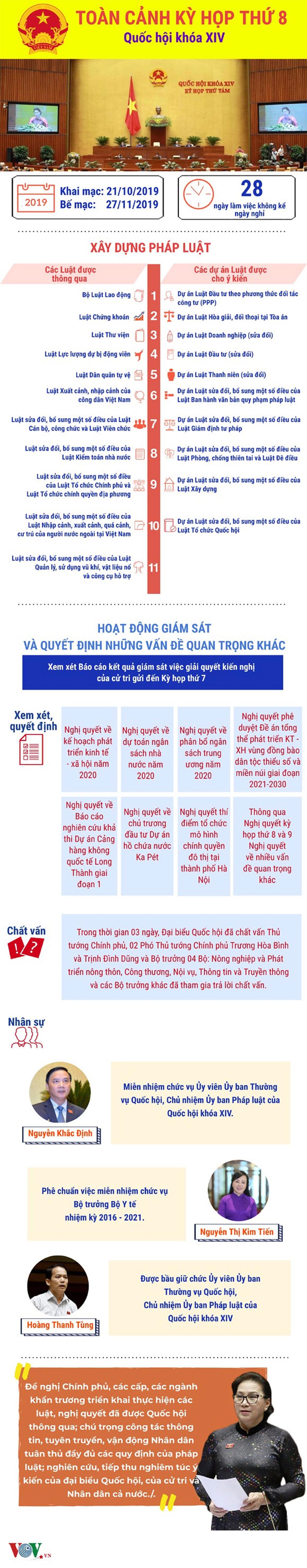 Toàn cảnh, kỳ họp thứ 8, Quốc hội khóa XIV, Báo Bắc Giang