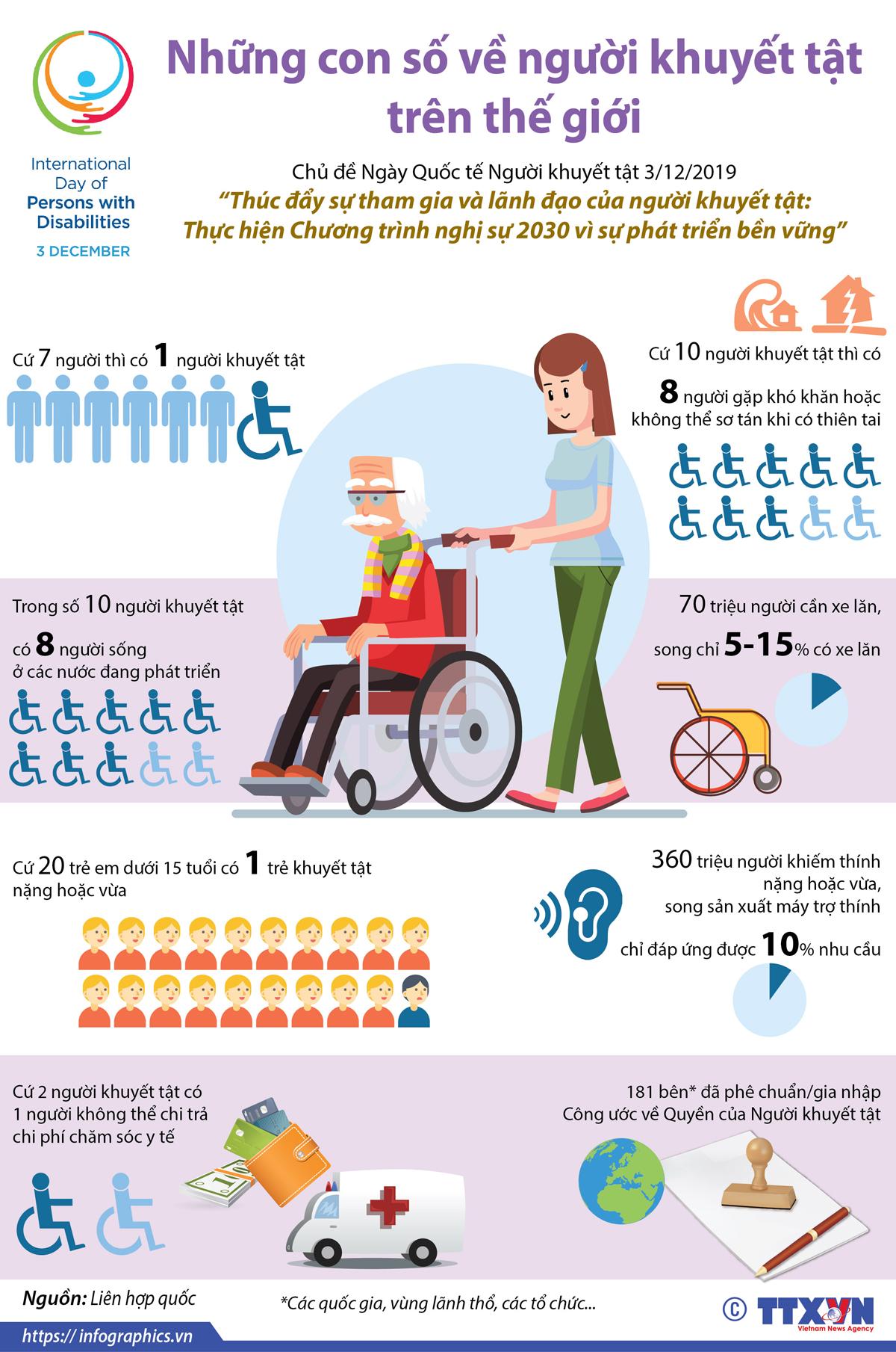 Ngày Quốc tế Người khuyết tật, con số người khuyết tật, thế giới, Thực hiện Chương trình, nghị sự 2030