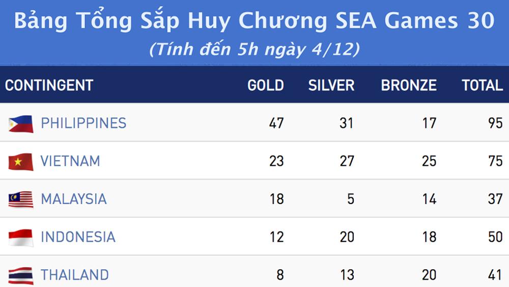 Bảng tổng sắp huy chương SEA Games 30: Việt Nam bỏ xa Thái Lan