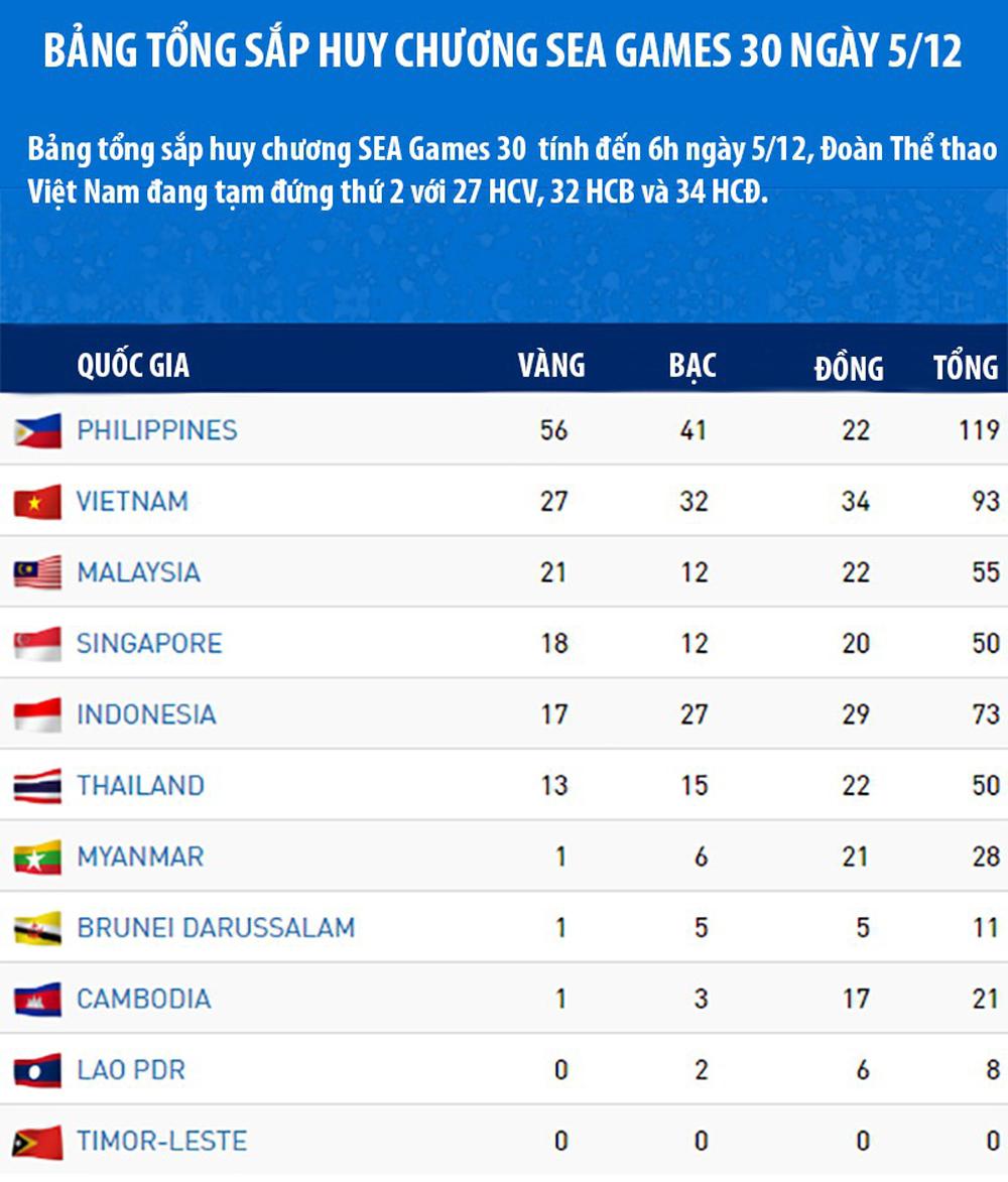 Bảng tổng sắp huy chương, SEA Games 30, Việt Nam bỏ xa Thái Lan