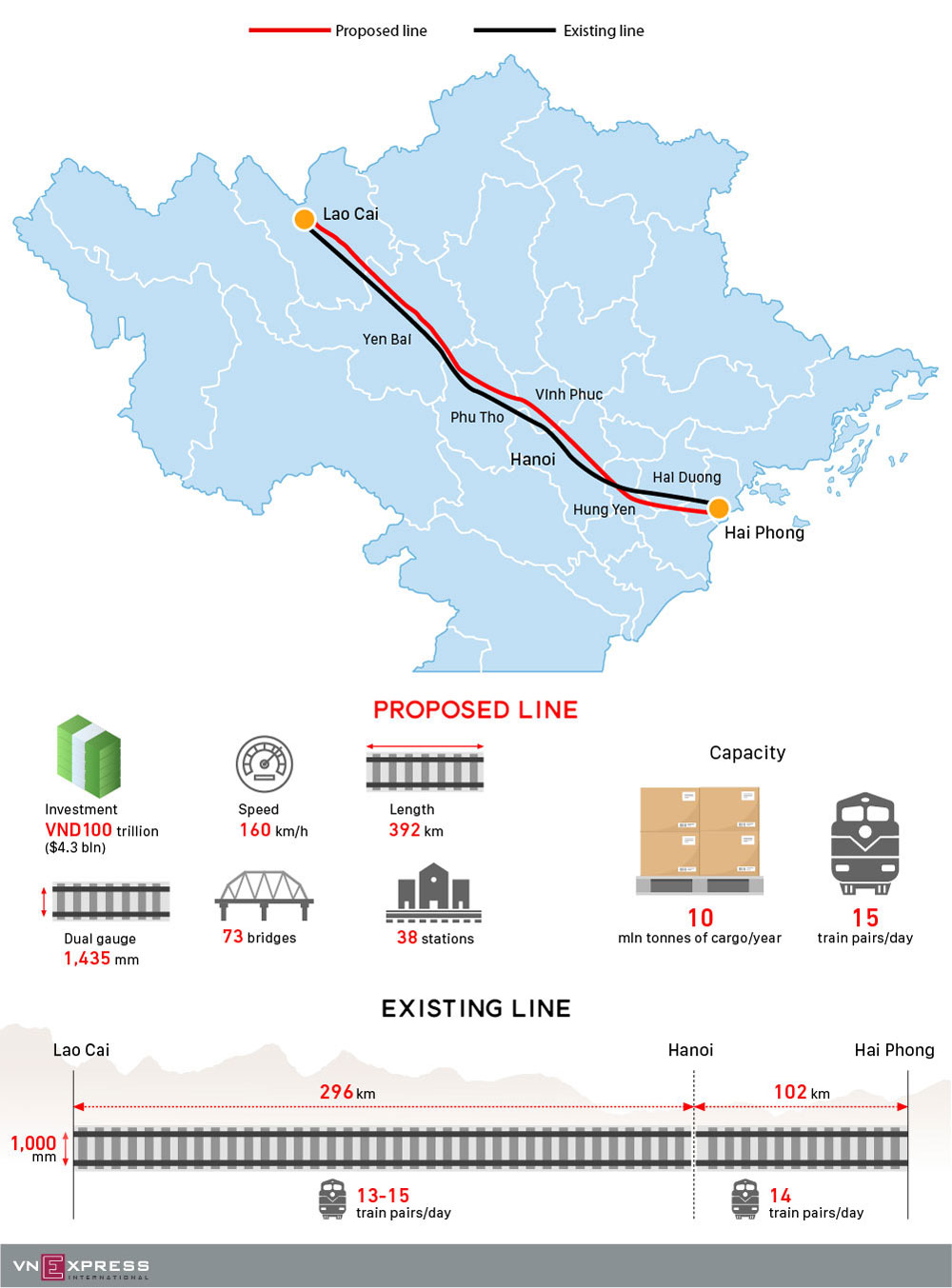 Vietnam, new rail link, Chinese border, broad gauge railway, Hai Phong City, Lao Cai Province