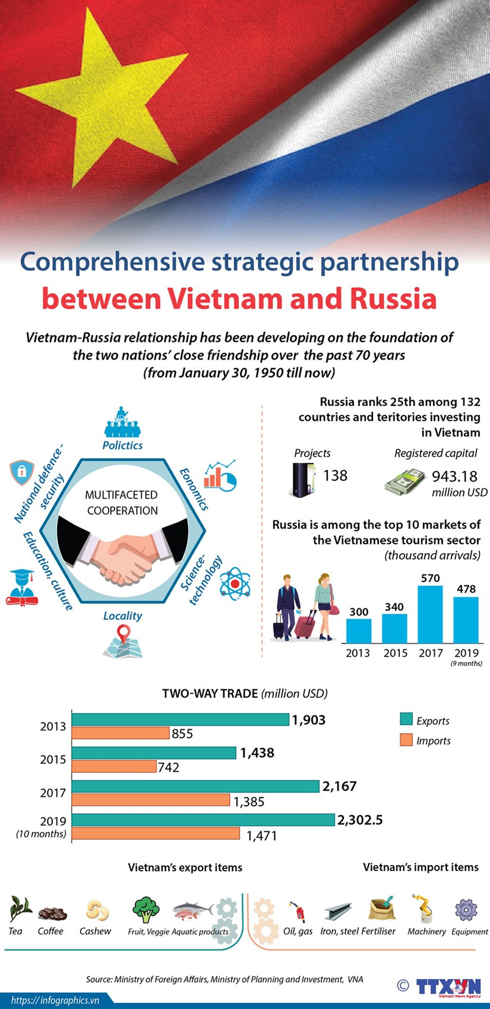 Vietnam - Russia, comprehensive strategic partnership, close friendship, traditional relationship