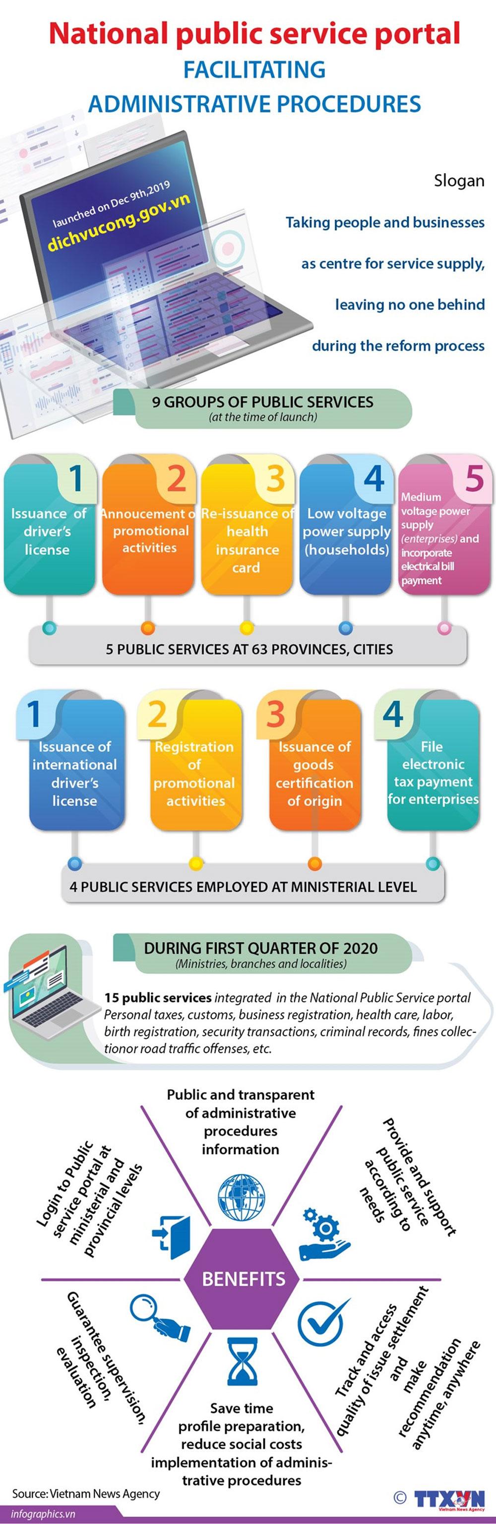 National Public Service Portal, launching ceremony, electronic platform, nine months of construction