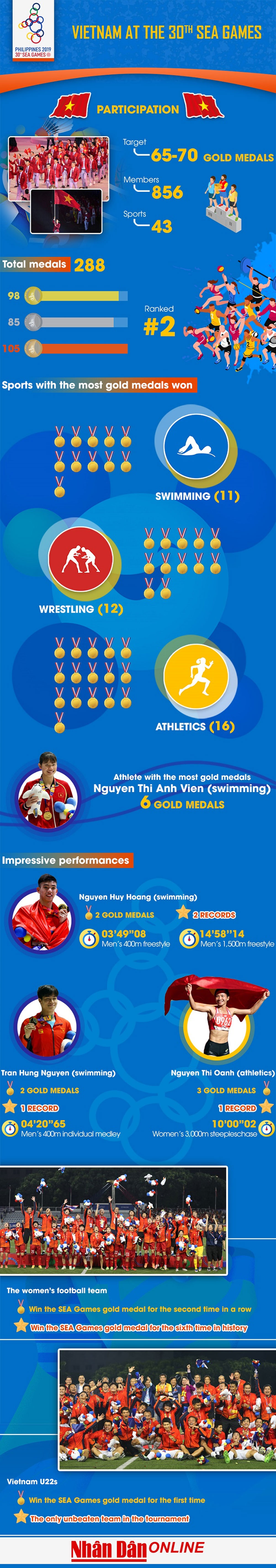Vietnam, 30th SEA Games, bronze medals,  second place overall, top-three place, overall medal table