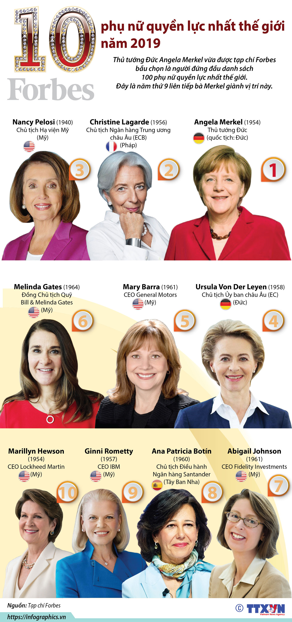 Thủ Tướng Đức, Angela Merkel, Tạp Chí Forbes, 100 Phụ Nữ Quyền Lực Nhất Thế Giới, Bầu Chọn