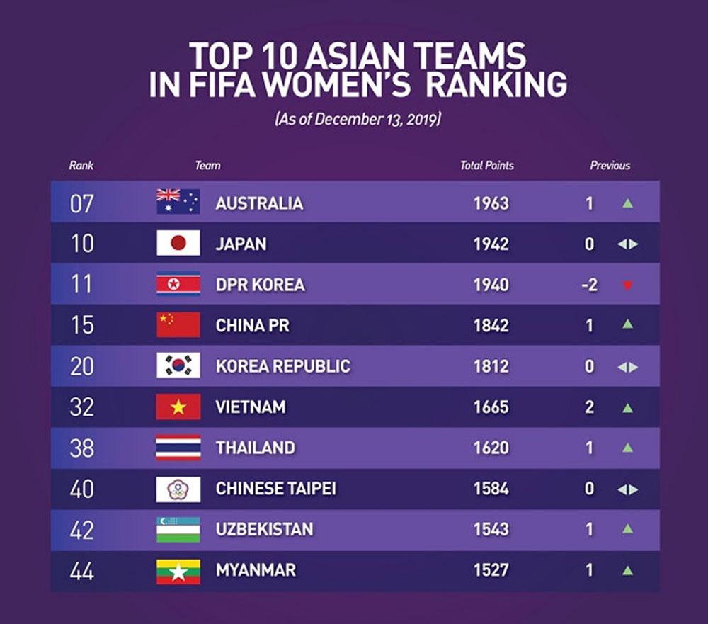 Vietnamese women's team, world's Top 30, SEA Games triumph, gold medal, FIFA announcement, encouraging reward