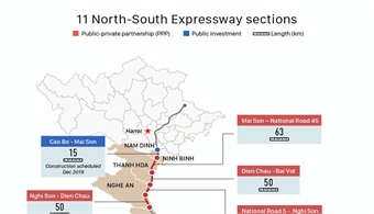 A roadmap to construction of 11 North-South Expressway sections