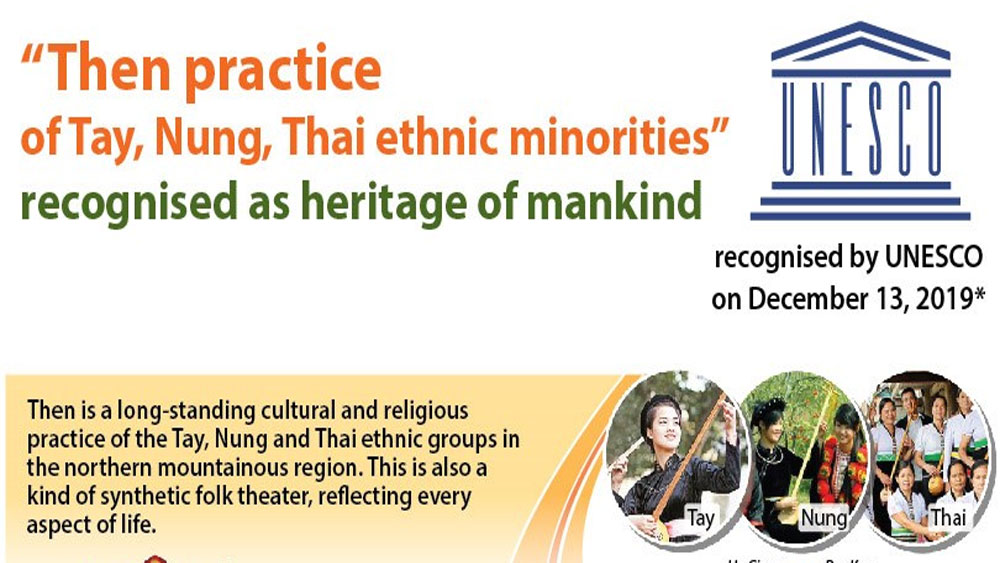 Then practice recognised as heritage of mankind