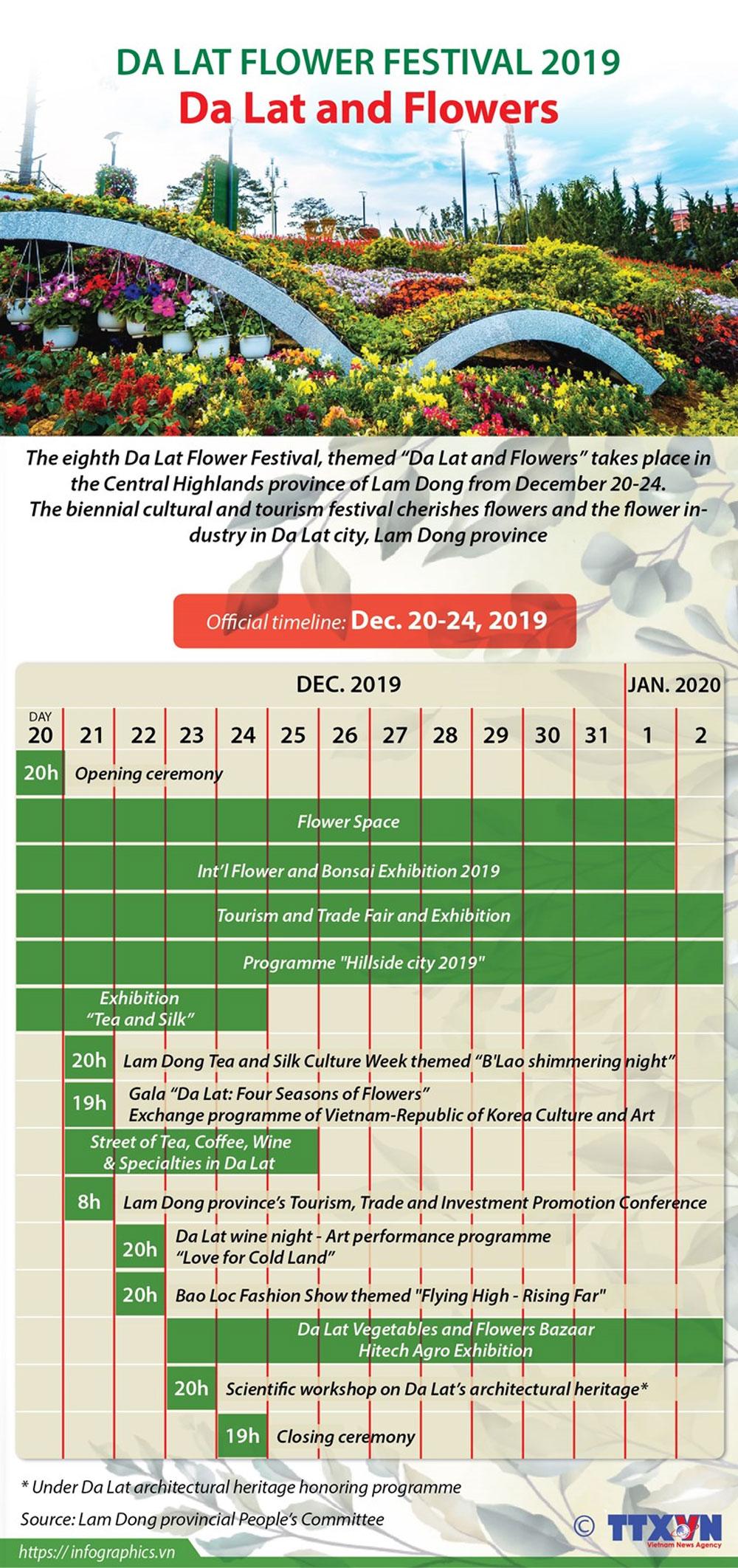 Da Lat Flower Festival 2019, Lam Dong province, Da Lat and Flowers, popular destination