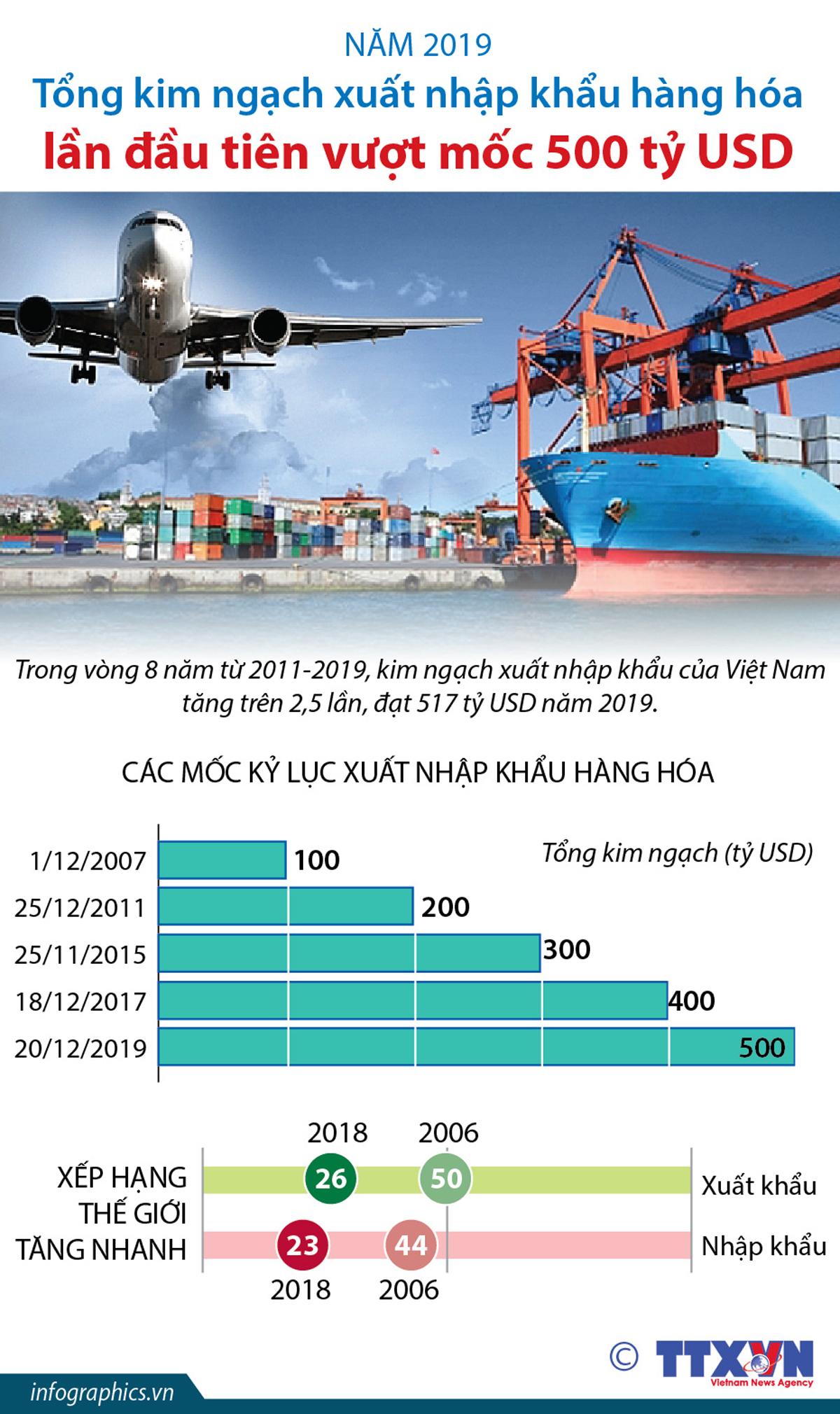 kim ngạch xuất nhập khẩu, hàng hóa, lần đầu tiên, Việt Nam