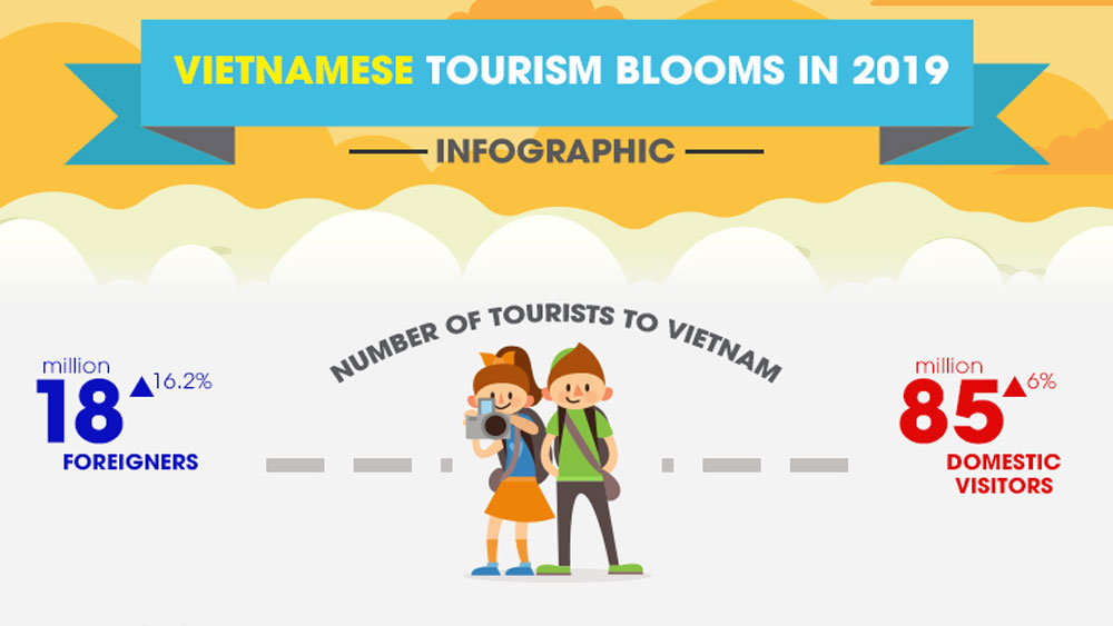 Vietnamese tourism blooms in 2019