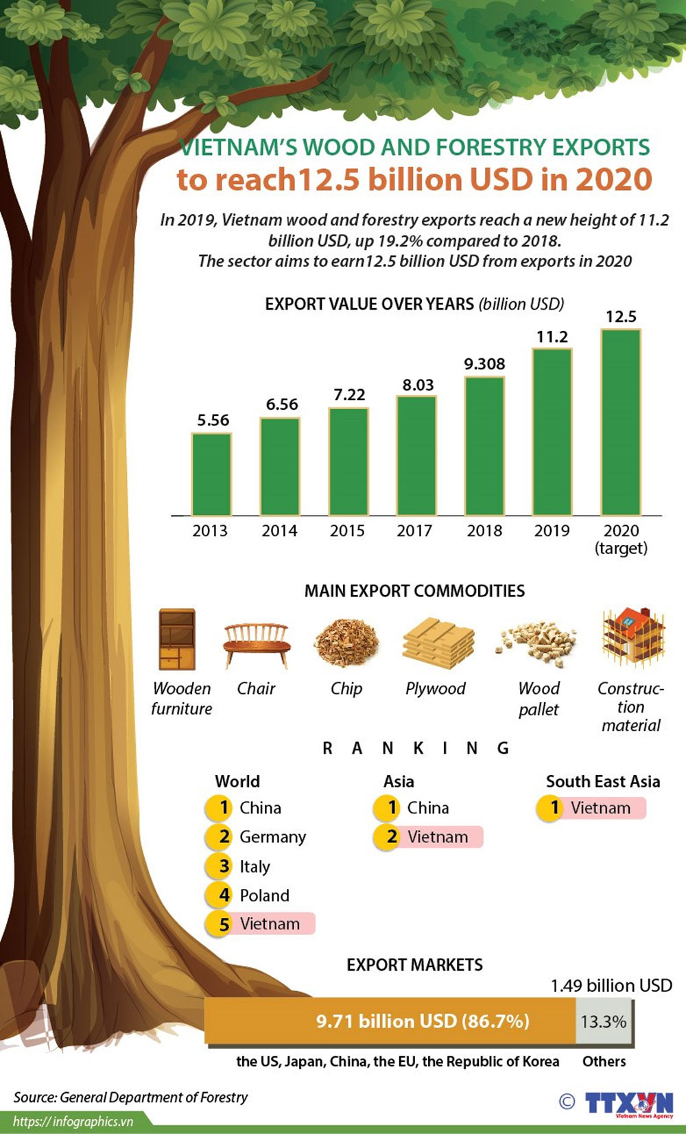 Vietnam, wood and forestry exports, new height, export turnover, economic growth, international integration