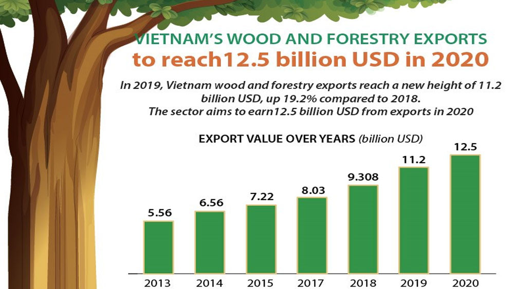 Vietnam's wood and forestry exports expected to reach 12.5 bil in 2020