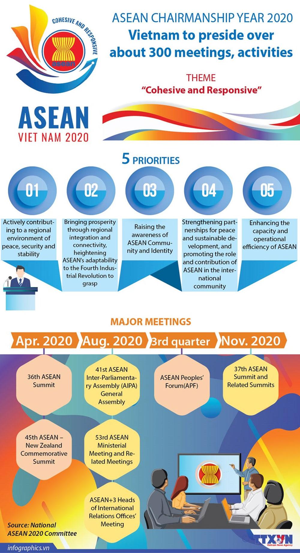 Vietnam, 300 meetings, ASEAN Chairmanship Year 2020, regional activities, sustainable development