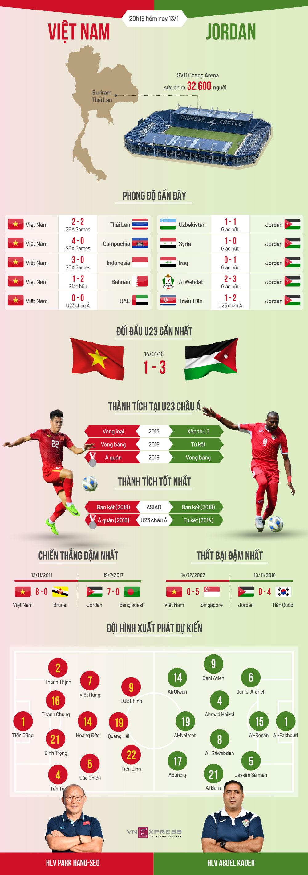 đội tuyển U23 Việt Nam, đội tuyển U23 Jordan, giải vô địch U23 châu Á 2020, Park Hang-seo