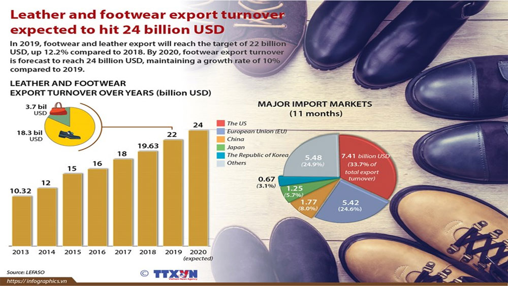Leather and footwear, export turnover, yearly target, major import market