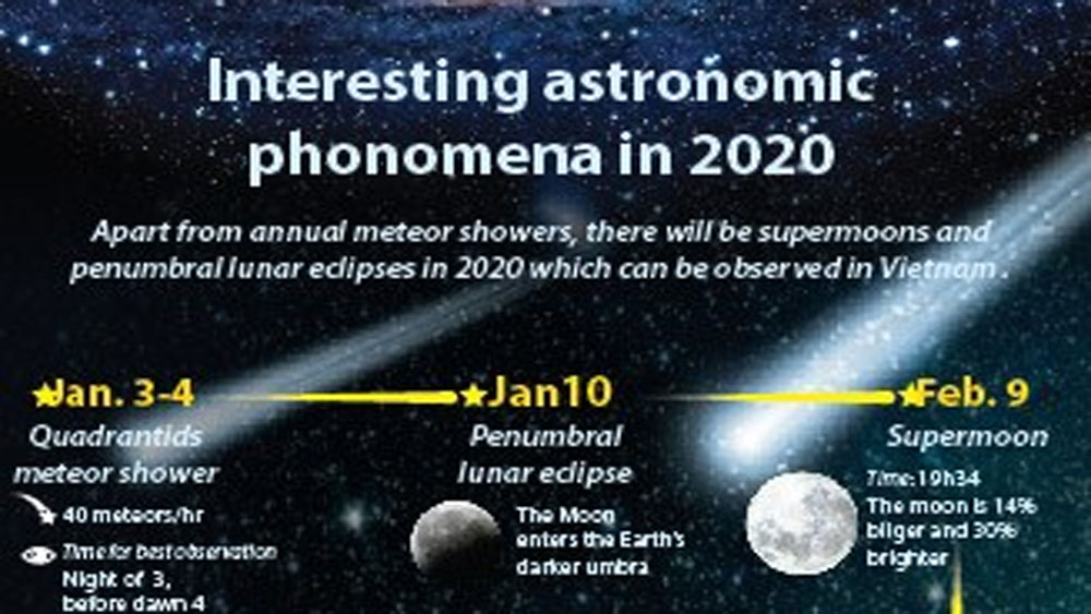 Interesting astronomic phenomena in 2020