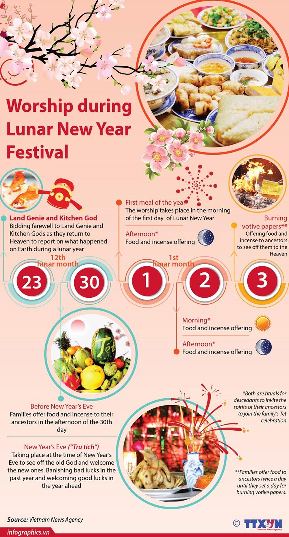 Worship, Lunar New Year Festival, Ancestor worship, traditional holiday