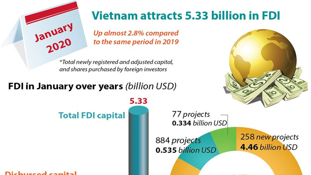 Vietnam attracts 5.33 billion USD in FDI