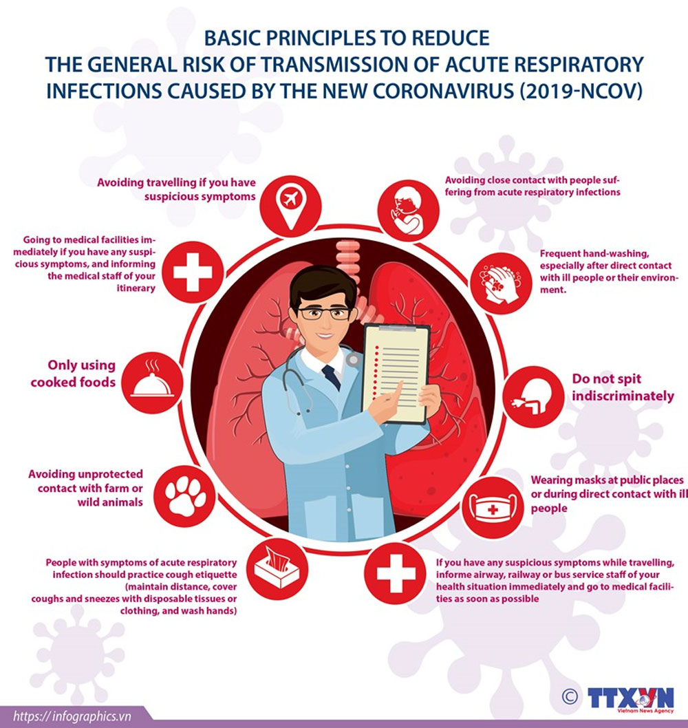 Basic principles, transmission of nCoV, novel coronavirus, acute respiratory infections