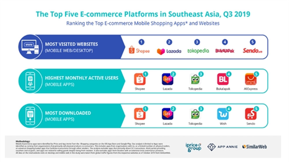 Shopee is top-ranked e-commerce platform in Buzz Rankings
