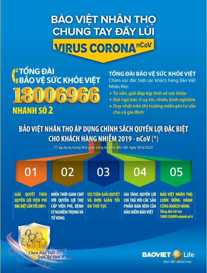 Bảo việt Nhân thọ, Bảo việt đồng hành cùng người dân, Đại dịch virus corona Vũ Hán