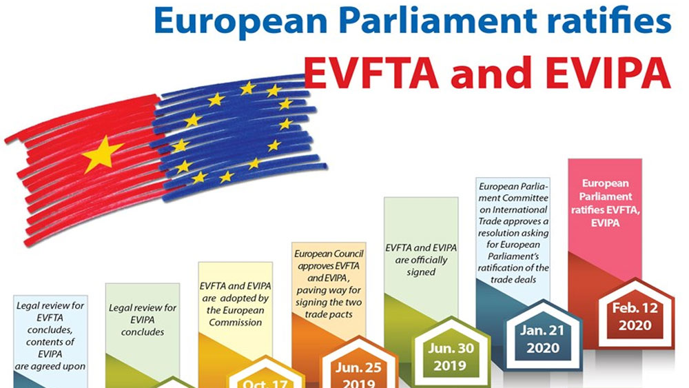 European Parliament ratifies EVFTA and EVIPA