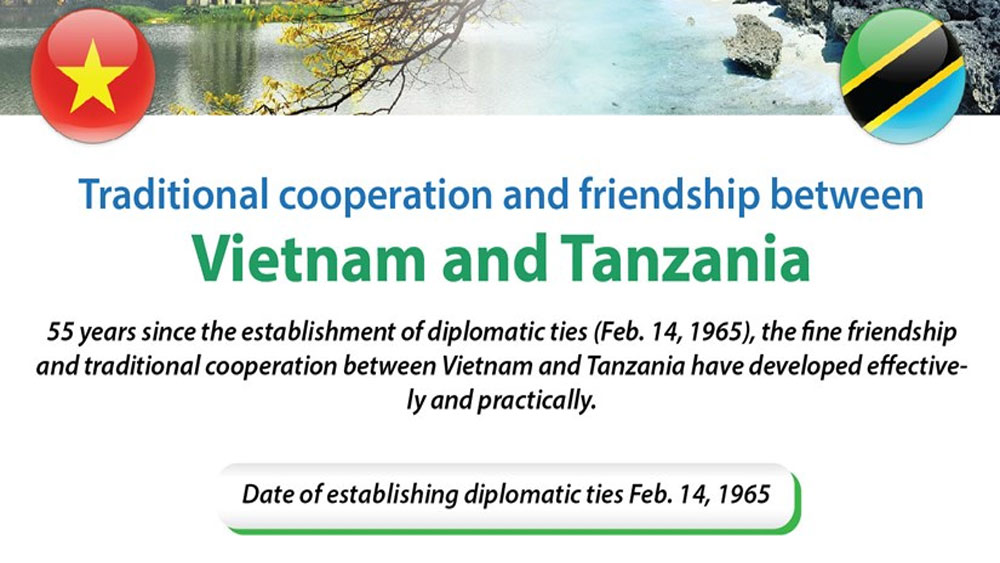 55 years of Vietnam-Tanzania diplomatic ties