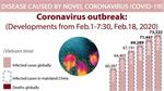 Coronavirus outbreak: Developments from Feb.1 to 18