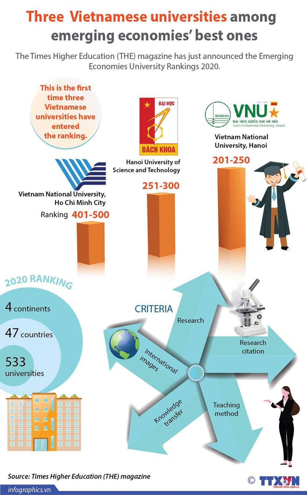 Three Vietnamese universities, emerging economies, best ones, Emerging Economies University Rankings,  Time Higher Education