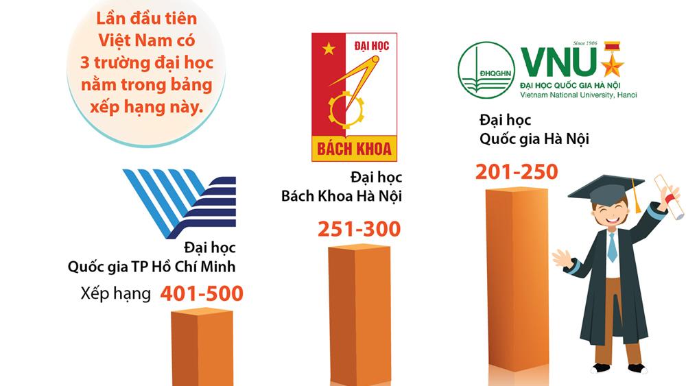 Ba đại học Việt Nam lọt top trường tốt nhất các nền kinh tế mới nổi