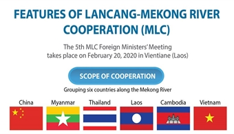 Highlights of Mekong-Lancang River cooperation