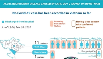 No Covid-19 case recorded in Vietnam so far