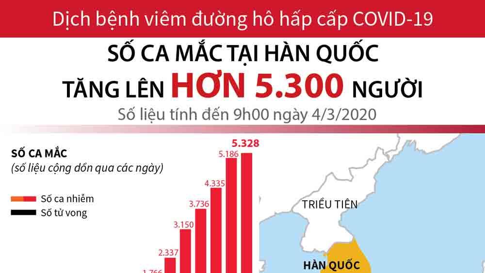 Số ca mắc COVID-19 tại Hàn Quốc tăng lên hơn 5.300 người (cập nhật sáng 4/3/2020)