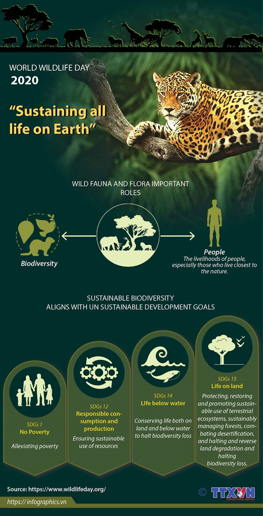 World Wildlife Day 2020, importance of biodiversity, Sustaining all Life on Earth, unique place, essential components