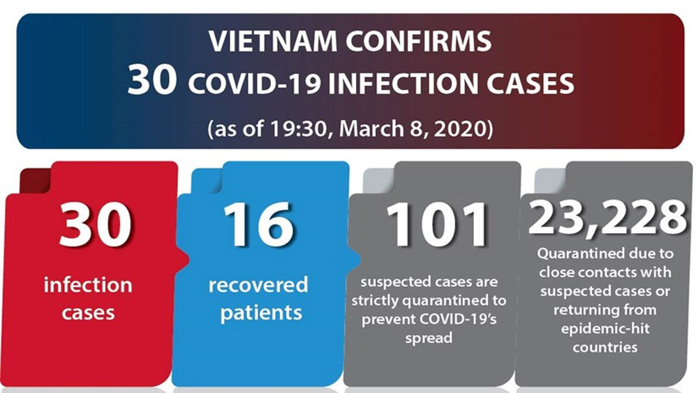 Vietnam confirms 30 COVID-19 infection cases