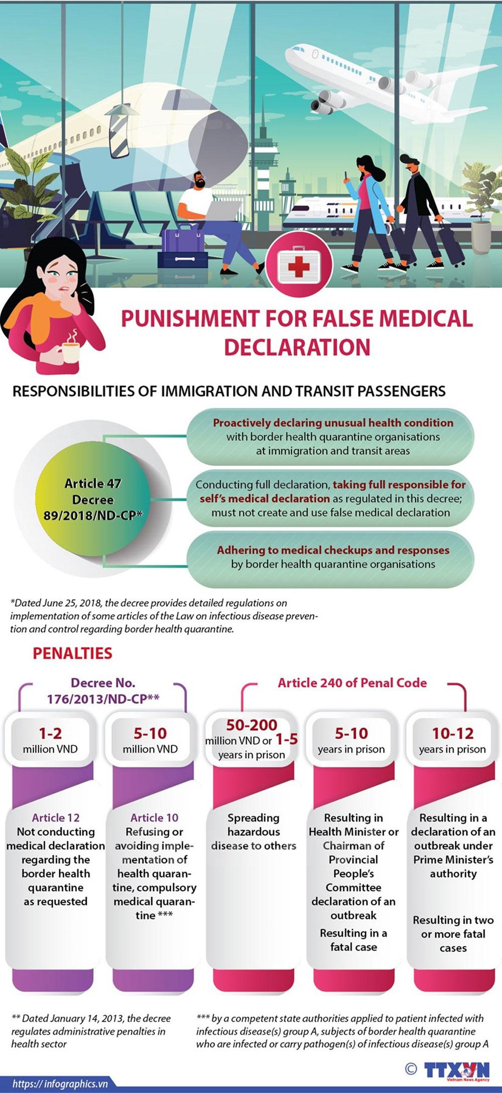 Punishment, false medical declaration, travel history, Covid-19, global epidemic