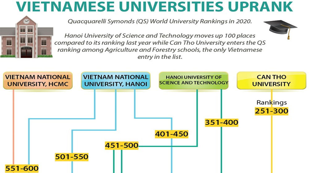 Vietnamese universities uprank
