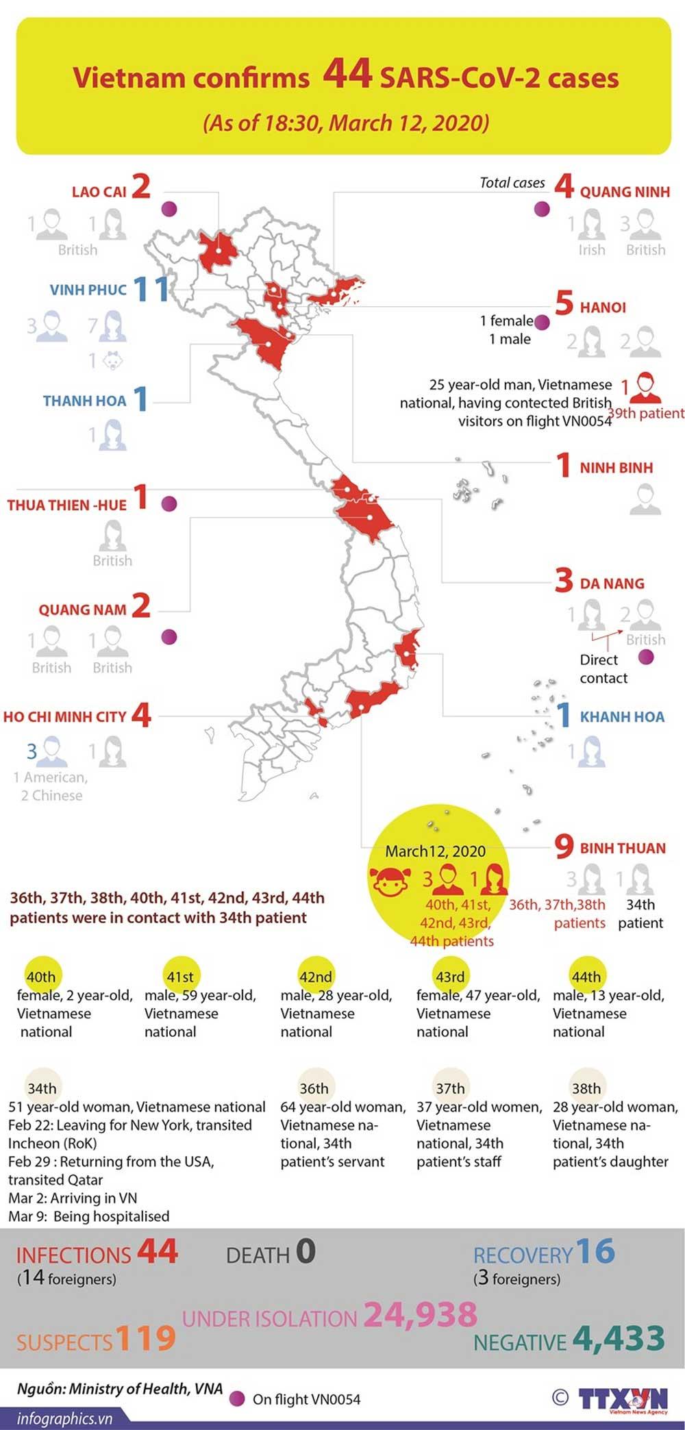 Vietnam, confirms, SARS-CoV-2 cases, Covid-19 case, infected patient