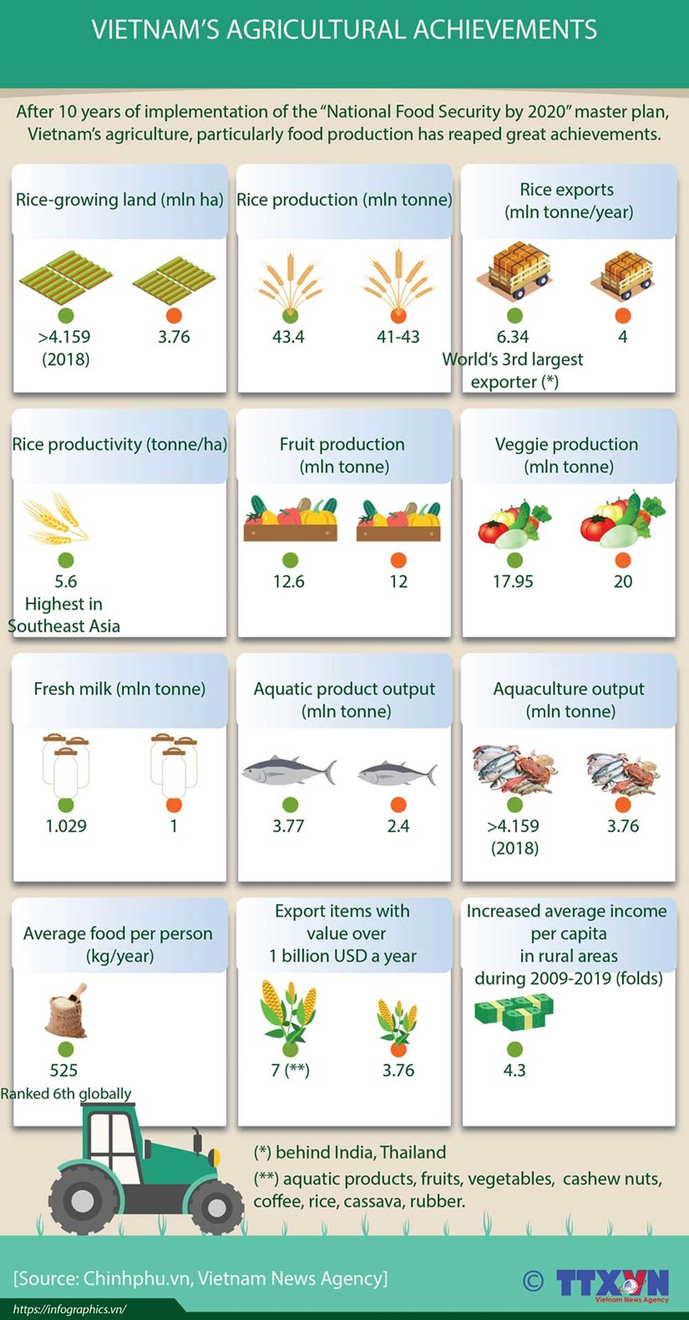 Vietnam, agricultural achievements, National Food Security,  master plan, food production