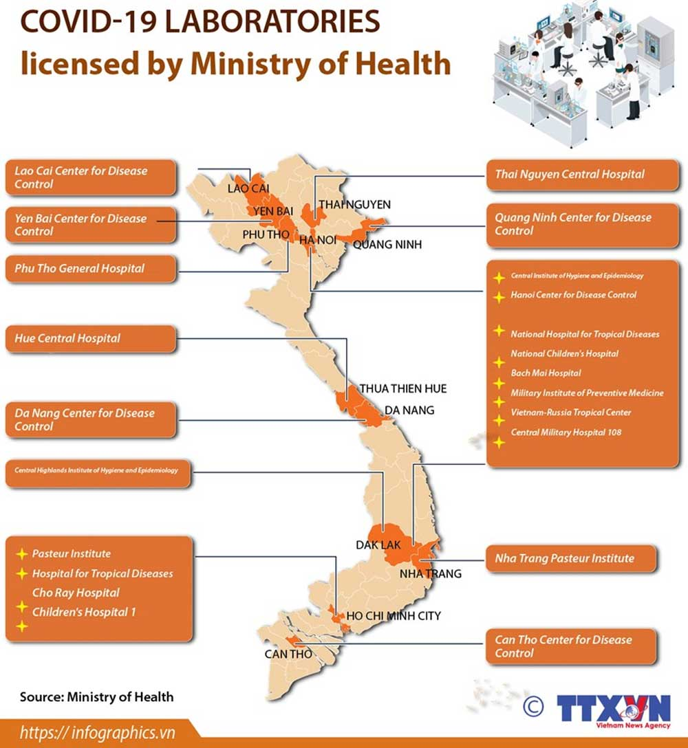 Covid-19 laboratories, Ministry of Health, 19 medical facilities, World Health Organization